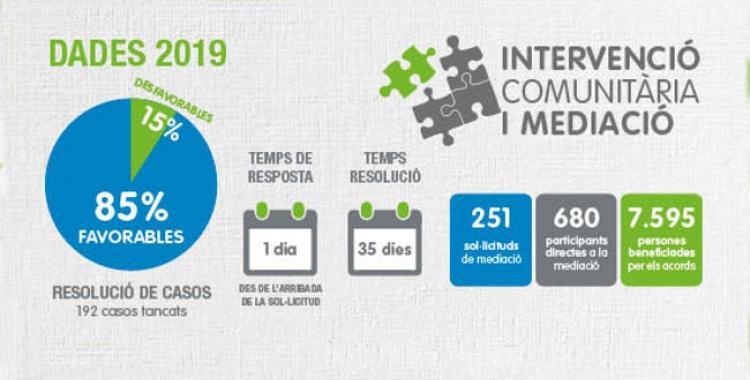 Gràfic amb les dades del servei de Mediació/ Ajuntament de Sabadell