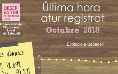 Infografia de les dades de l'atur d'octubre | OEL Sabadell