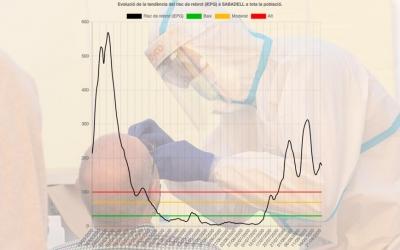 Evolució de l'índex de Risc de Rebrot a Sabadell amb dades de PCR positius