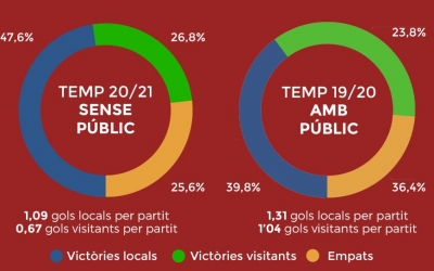 Gràfic amb les estadístiques de les vuit primeres jornades amb i sense públic